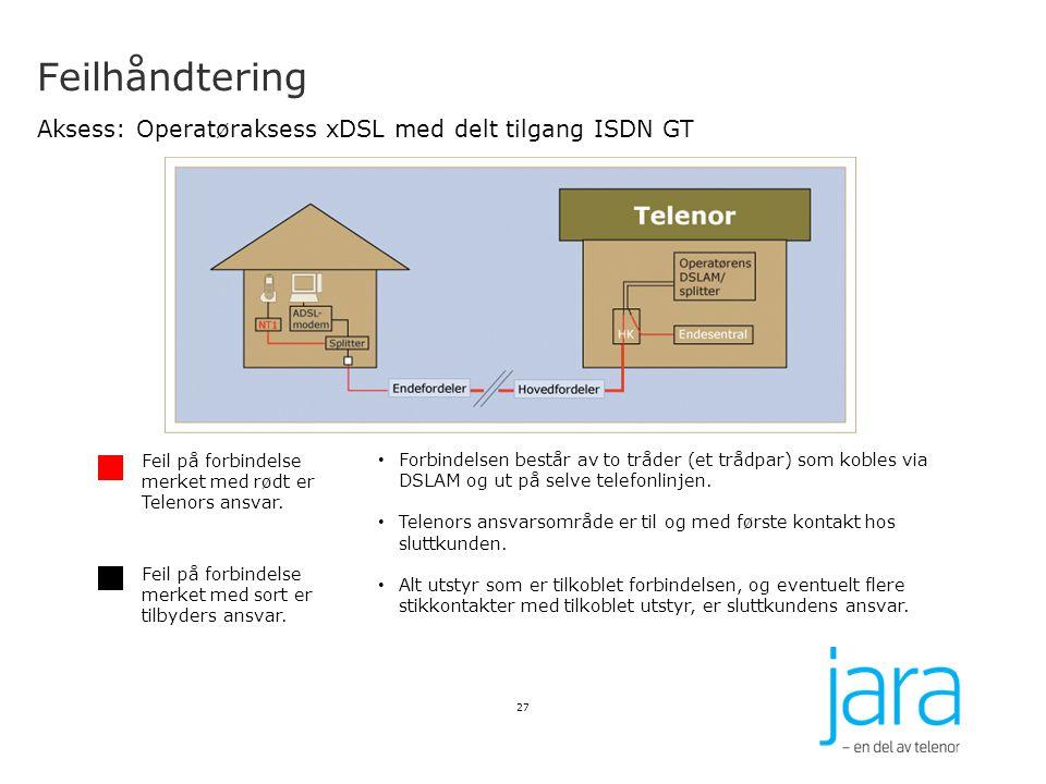 Feilhåndtering Aksess: Operatøraksess xDSL med delt tilgang ISDN GT
