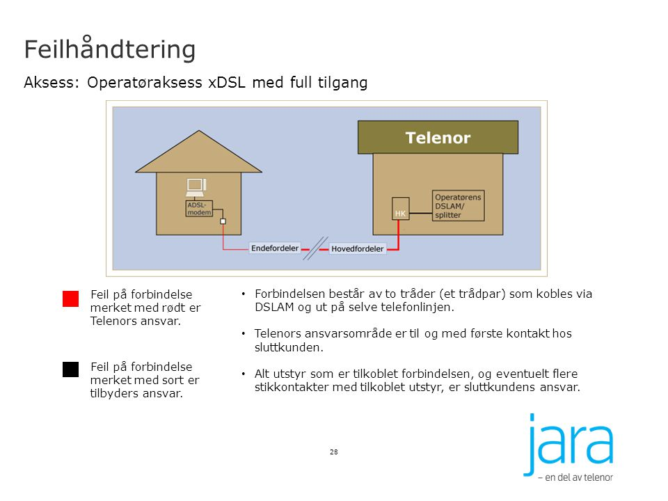 Feilhåndtering Aksess: Operatøraksess xDSL med full tilgang