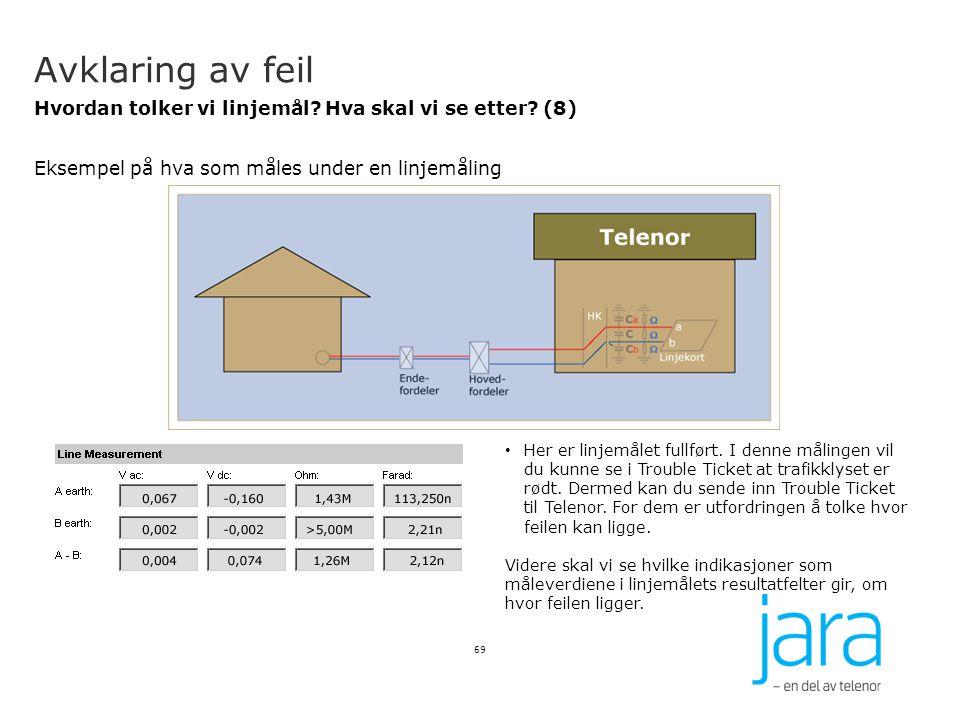 Avklaring av feil Hvordan tolker vi linjemål Hva skal vi se etter (8) Eksempel på hva som måles under en linjemåling