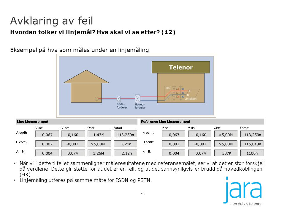 Avklaring av feil Hvordan tolker vi linjemål Hva skal vi se etter (12) Eksempel på hva som måles under en linjemåling