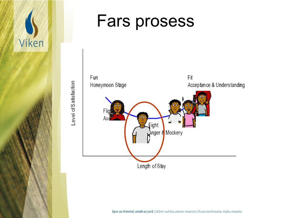 Fars prosess Fars posisjon