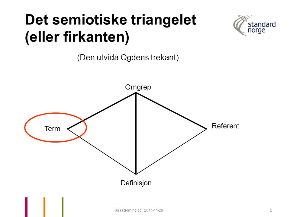 Det semiotiske triangelet (eller firkanten)