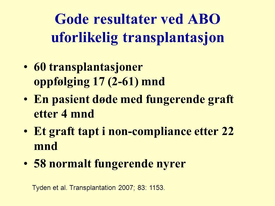 Gode resultater ved ABO uforlikelig transplantasjon