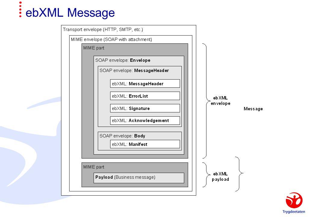 ebXML Message