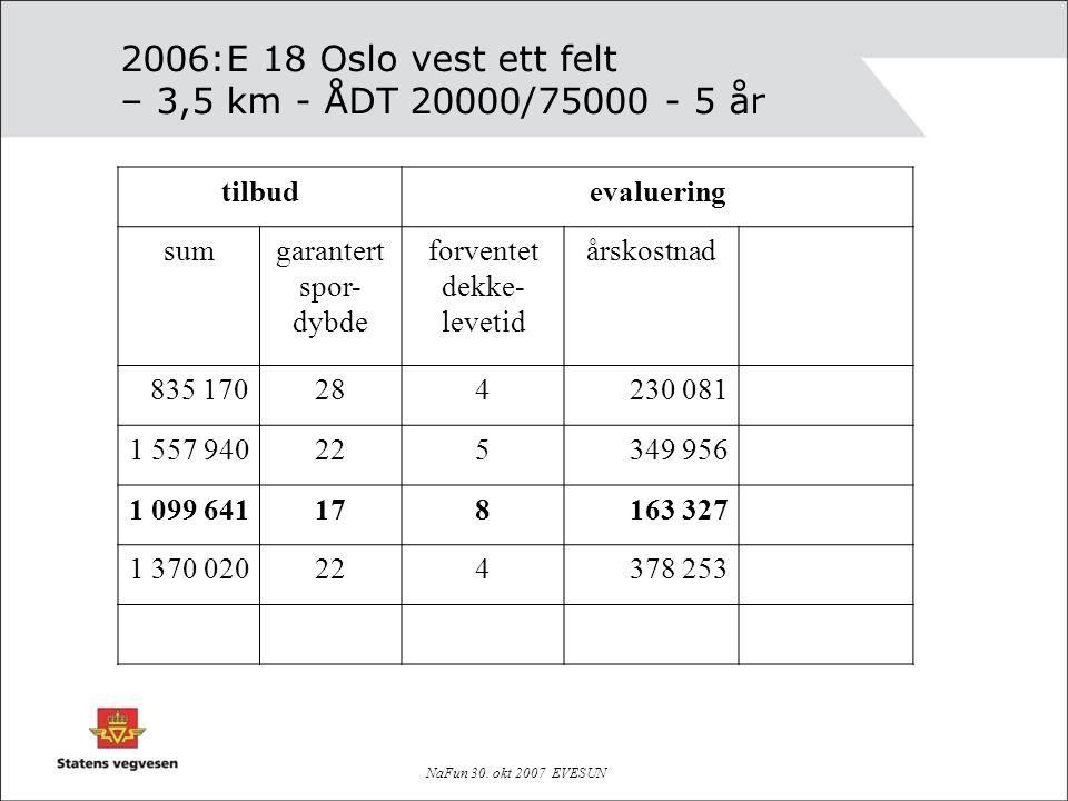 2006:E 18 Oslo vest ett felt – 3,5 km - ÅDT 20000/75000 - 5 år