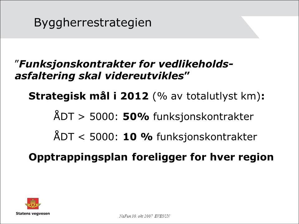 Byggherrestrategien Funksjonskontrakter for vedlikeholds-asfaltering skal videreutvikles Strategisk mål i 2012 (% av totalutlyst km):