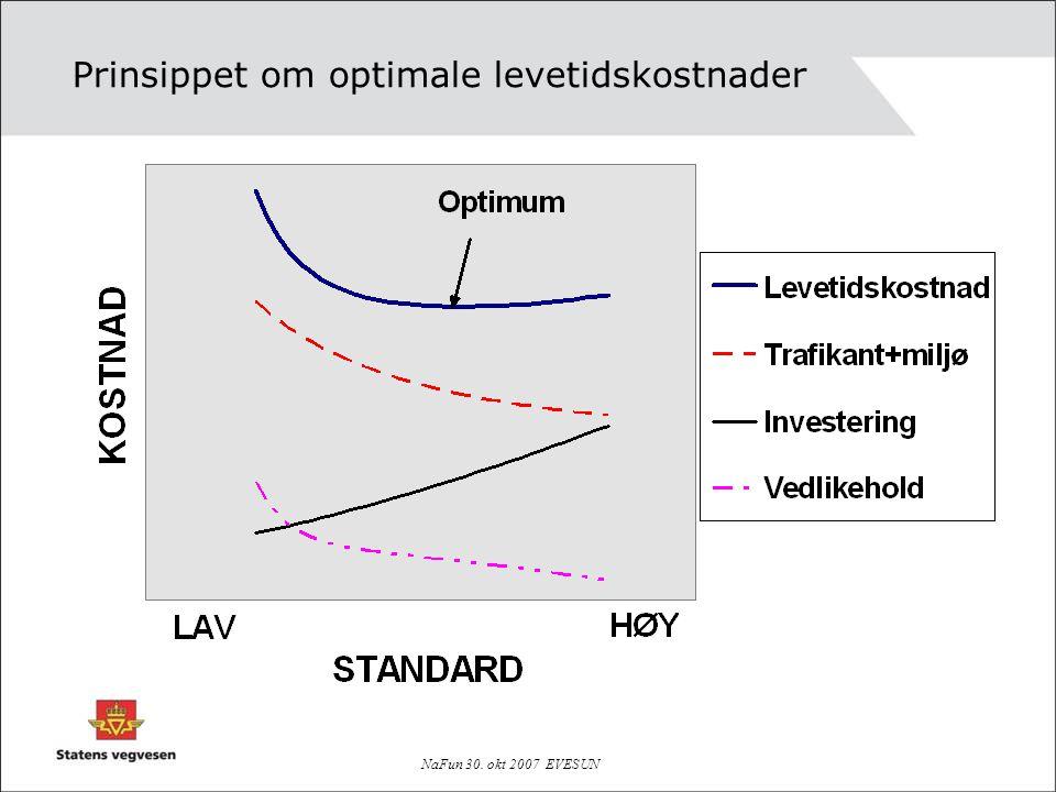 Prinsippet om optimale levetidskostnader