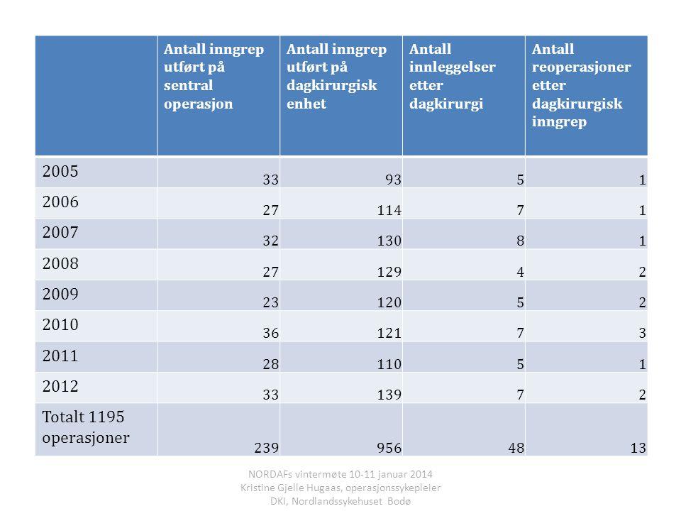 Antall inngrep utført på sentral operasjon