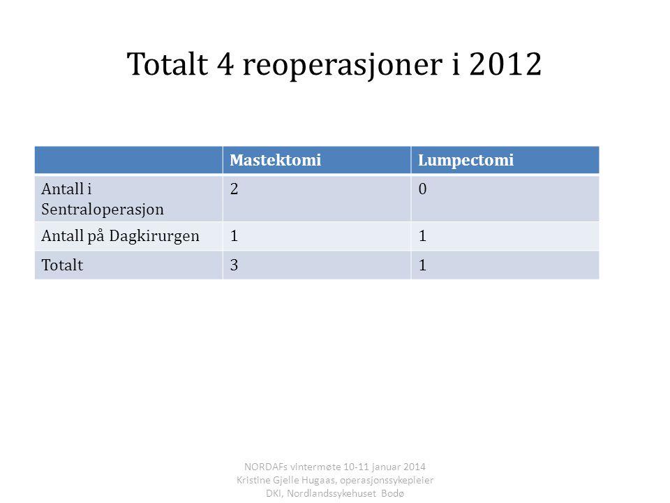 Totalt 4 reoperasjoner i 2012