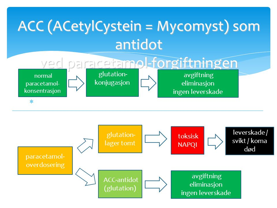 ACC (ACetylCystein = Mycomyst) som antidot ved paracetamol-forgiftningen