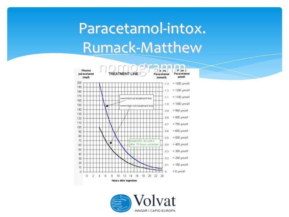 Paracetamol-intox. Rumack-Matthew nomogramm