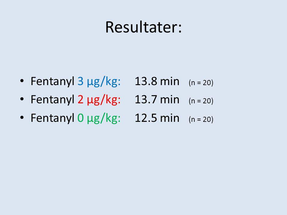 Resultater: Fentanyl 3 µg/kg: 13.8 min (n = 20)