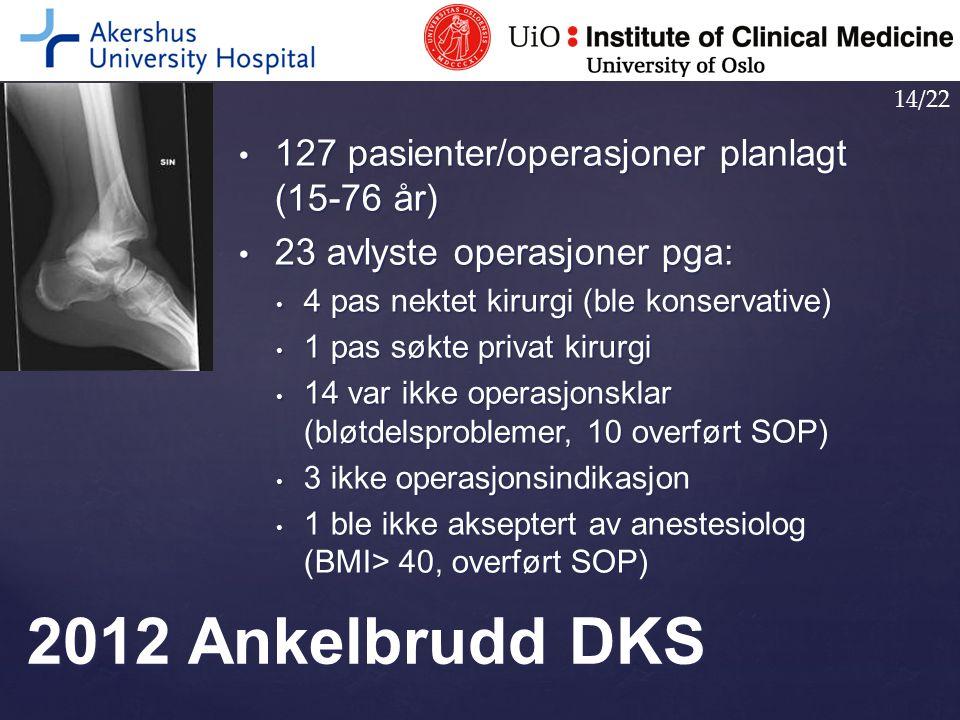 2012 Ankelbrudd DKS 127 pasienter/operasjoner planlagt (15-76 år)