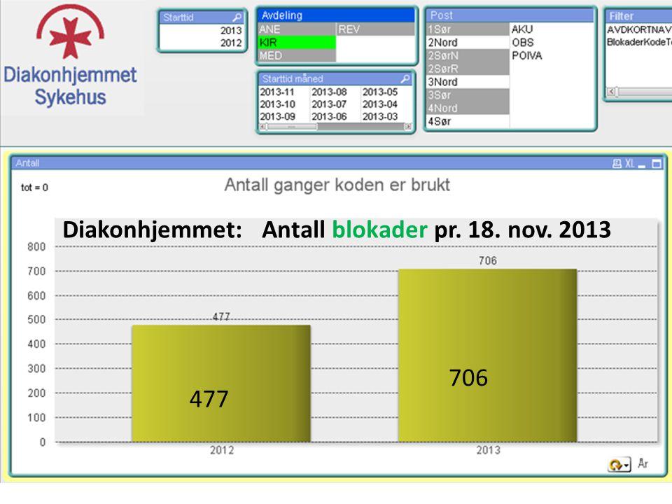 Diakonhjemmet: Antall blokader pr. 18. nov. 2013