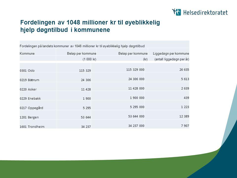 Fordelingen av 1048 millioner kr til øyeblikkelig hjelp døgntilbud i kommunene