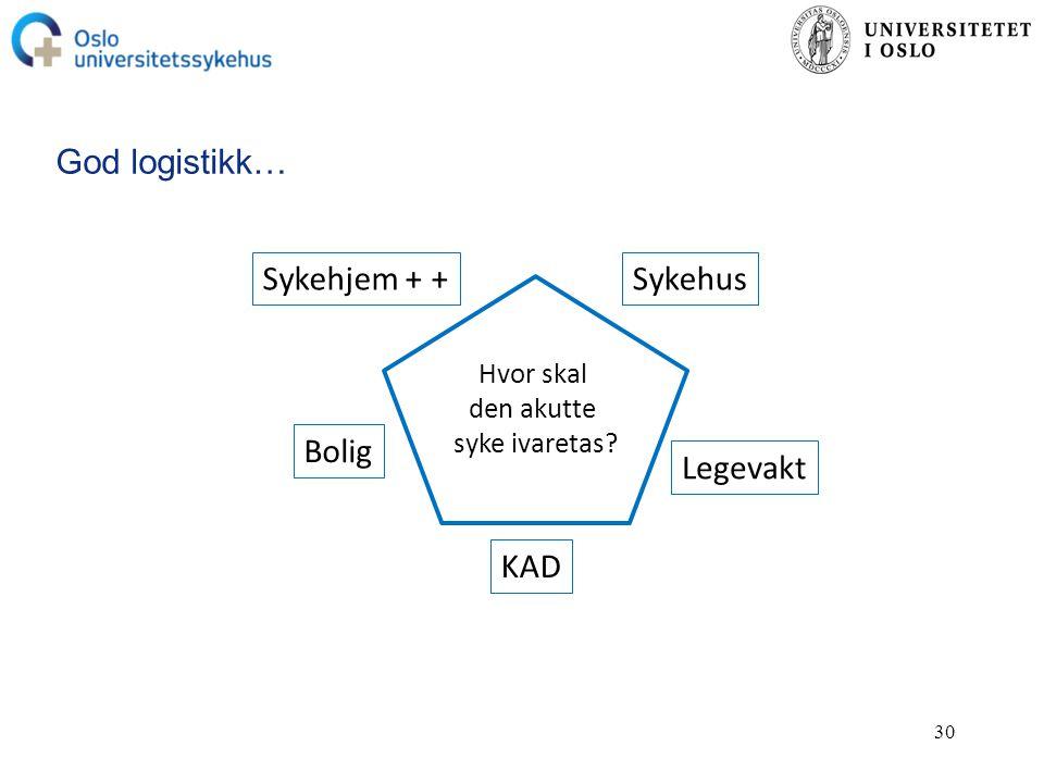 God logistikk… Sykehjem + + Sykehus Bolig Legevakt KAD Hvor skal