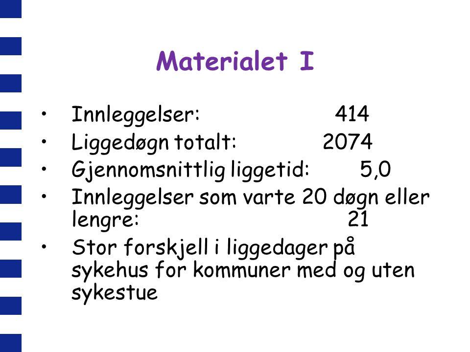 Materialet I Innleggelser: 414 Liggedøgn totalt: 2074