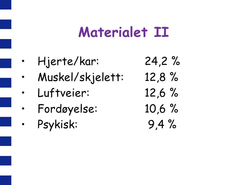 Materialet II Hjerte/kar: 24,2 % Muskel/skjelett: 12,8 %