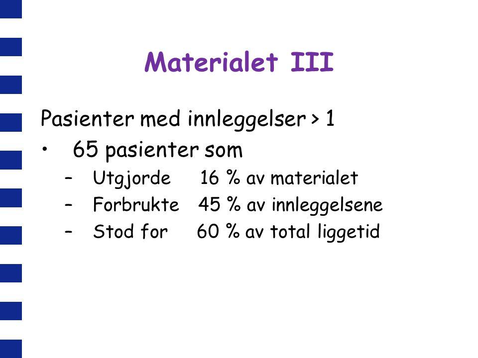 Materialet III Pasienter med innleggelser > 1 65 pasienter som