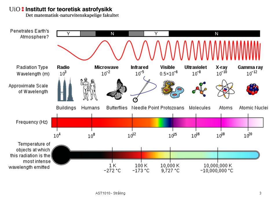 Ekstreme objekter i universet: Fra radiobølger til gammastråling