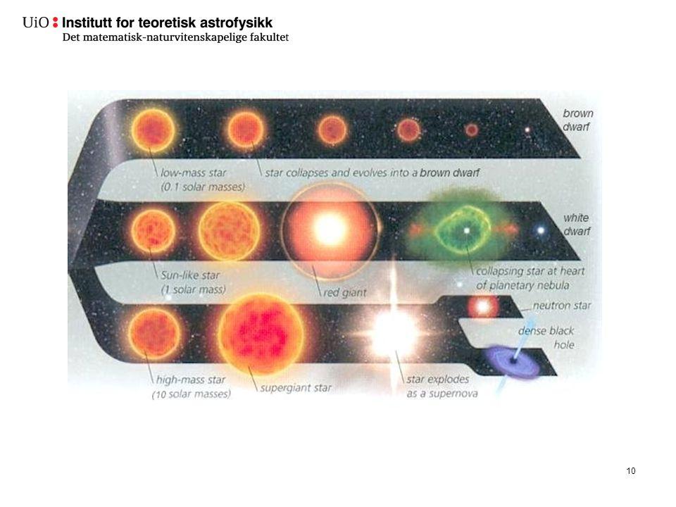 Forklaring Så flere pulsarer, perioder i ms-s-området.