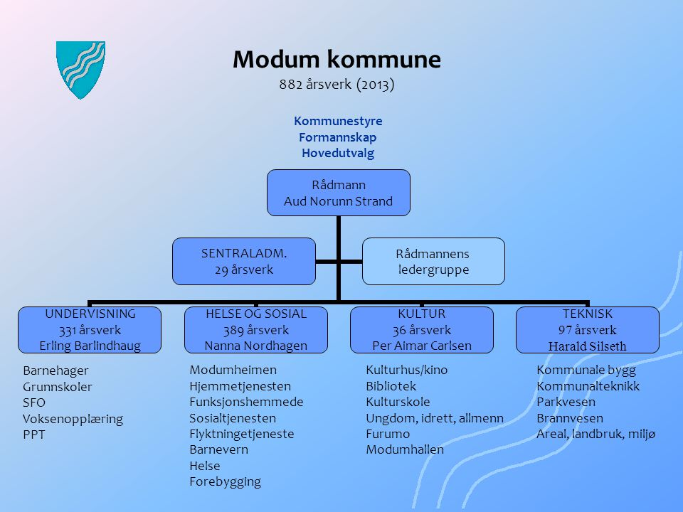 Modum kommune 882 årsverk (2013)