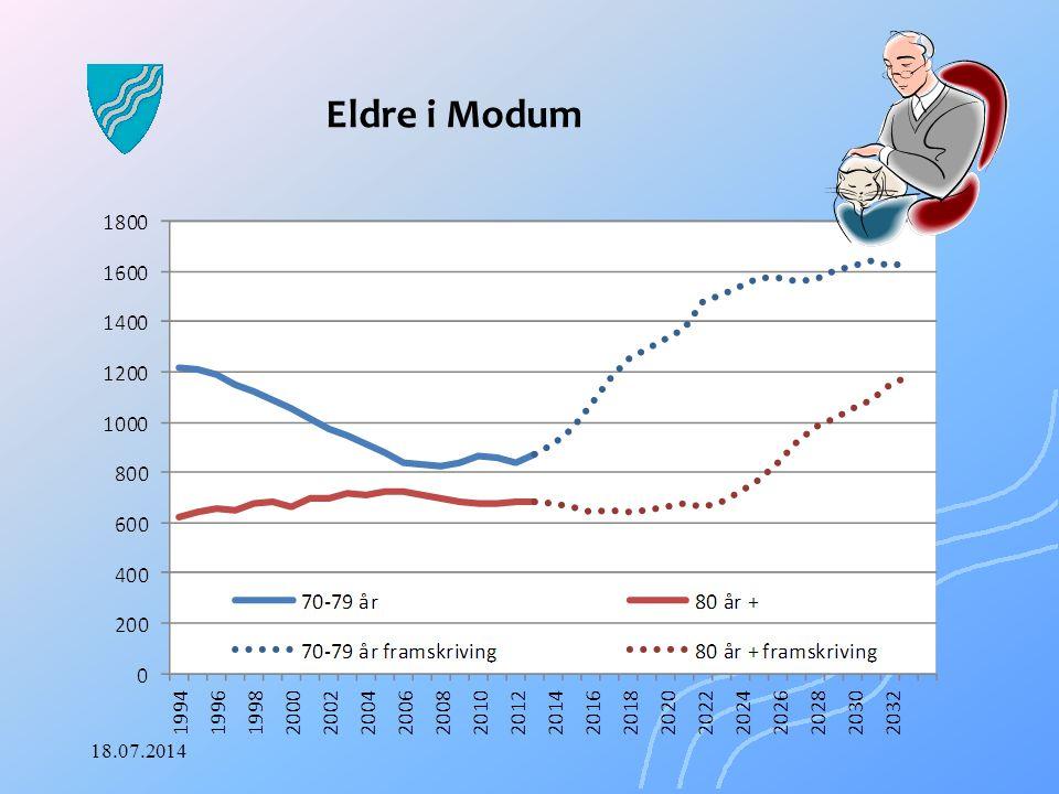 Eldre i Modum 04.04.2017