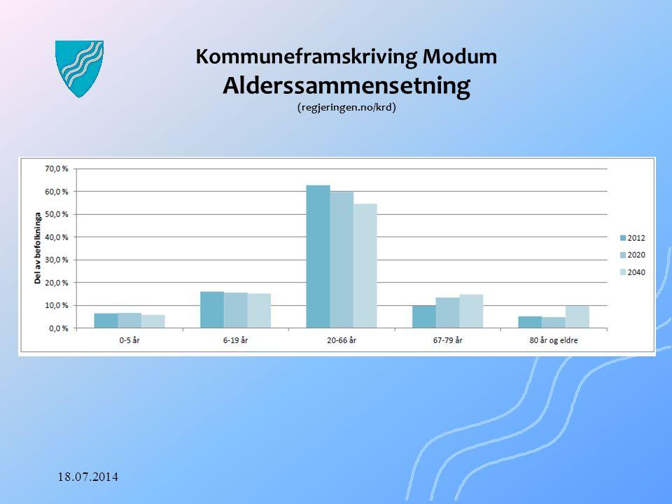 Kommuneframskriving Modum Alderssammensetning (regjeringen.no/krd)