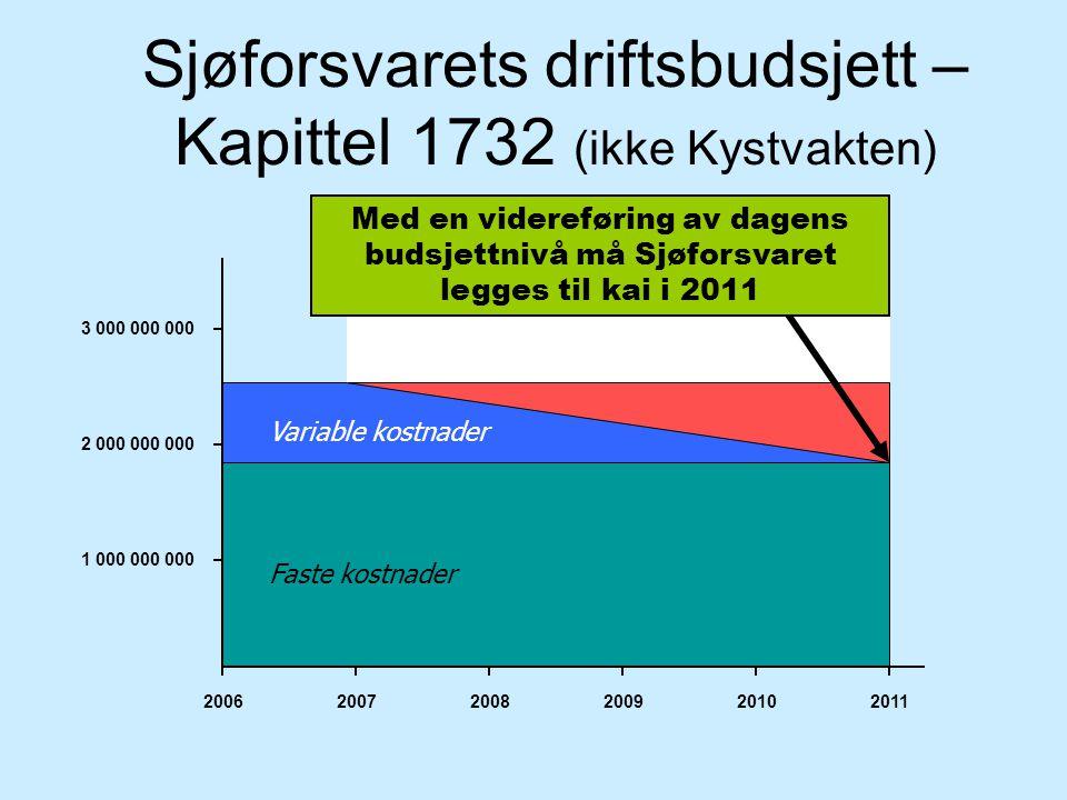 Sjøforsvarets driftsbudsjett – Kapittel 1732 (ikke Kystvakten)