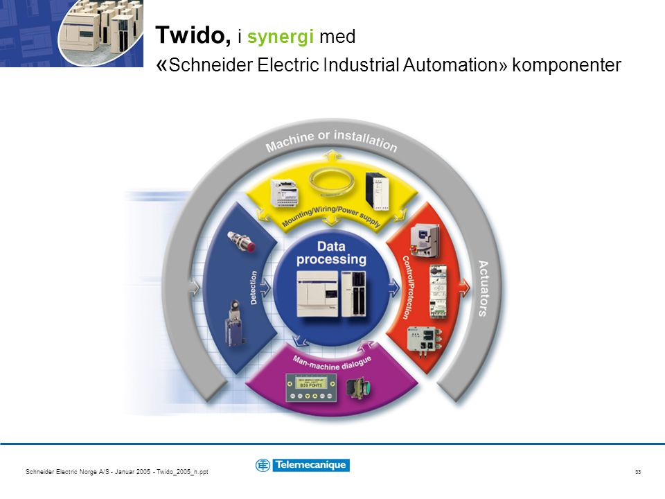 Twido, i synergi med «Schneider Electric Industrial Automation» komponenter