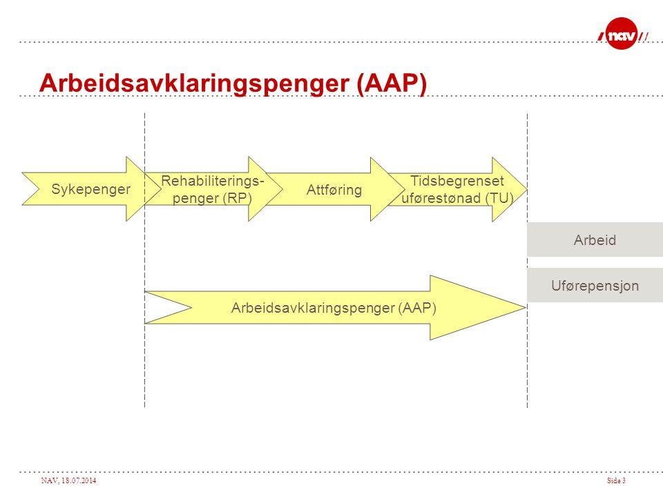 Arbeidsavklaringspenger (AAP)