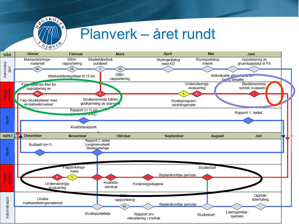 Planverk – året rundt Årshjulet i kvalitetssystemet.