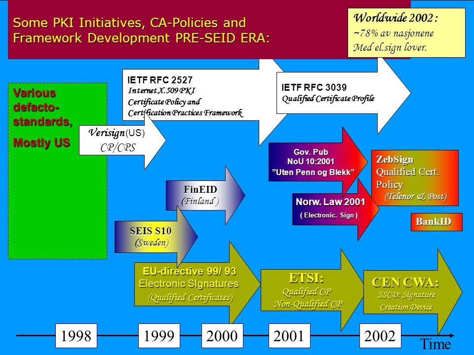 1998 1999 2000 2001 2002 Time Worldwide 2002 : ETSI: CEN CWA: