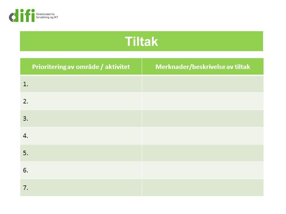 Prioritering av område / aktivitet Merknader/beskrivelse av tiltak