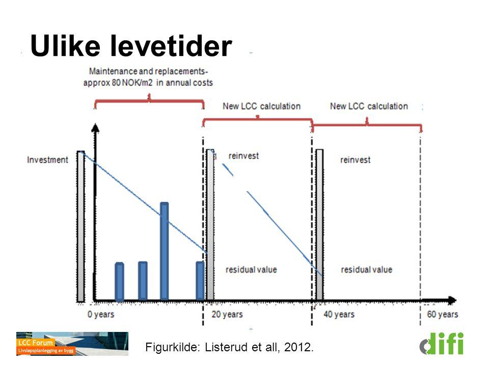 Ulike levetider Figurkilde: Listerud et all, 2012. Levetid