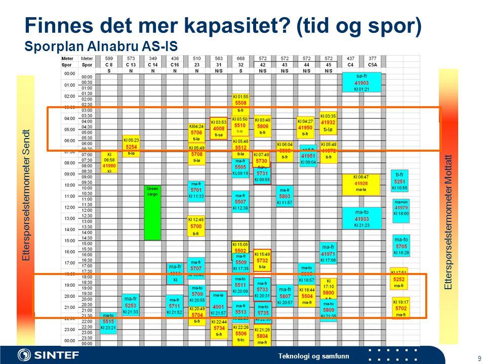 Finnes det mer kapasitet (tid og spor) Sporplan Alnabru AS-IS