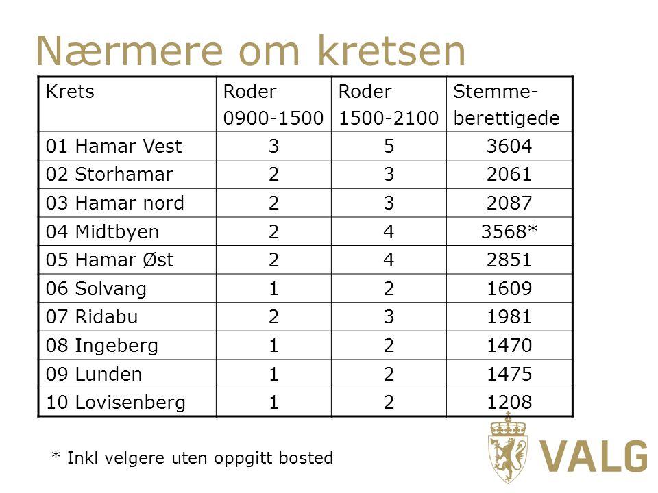 Nærmere om kretsen Krets Roder 0900-1500 1500-2100 Stemme- berettigede
