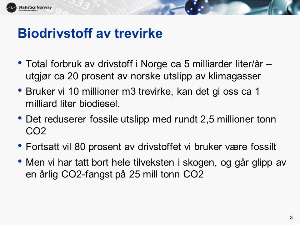 Biodrivstoff av trevirke