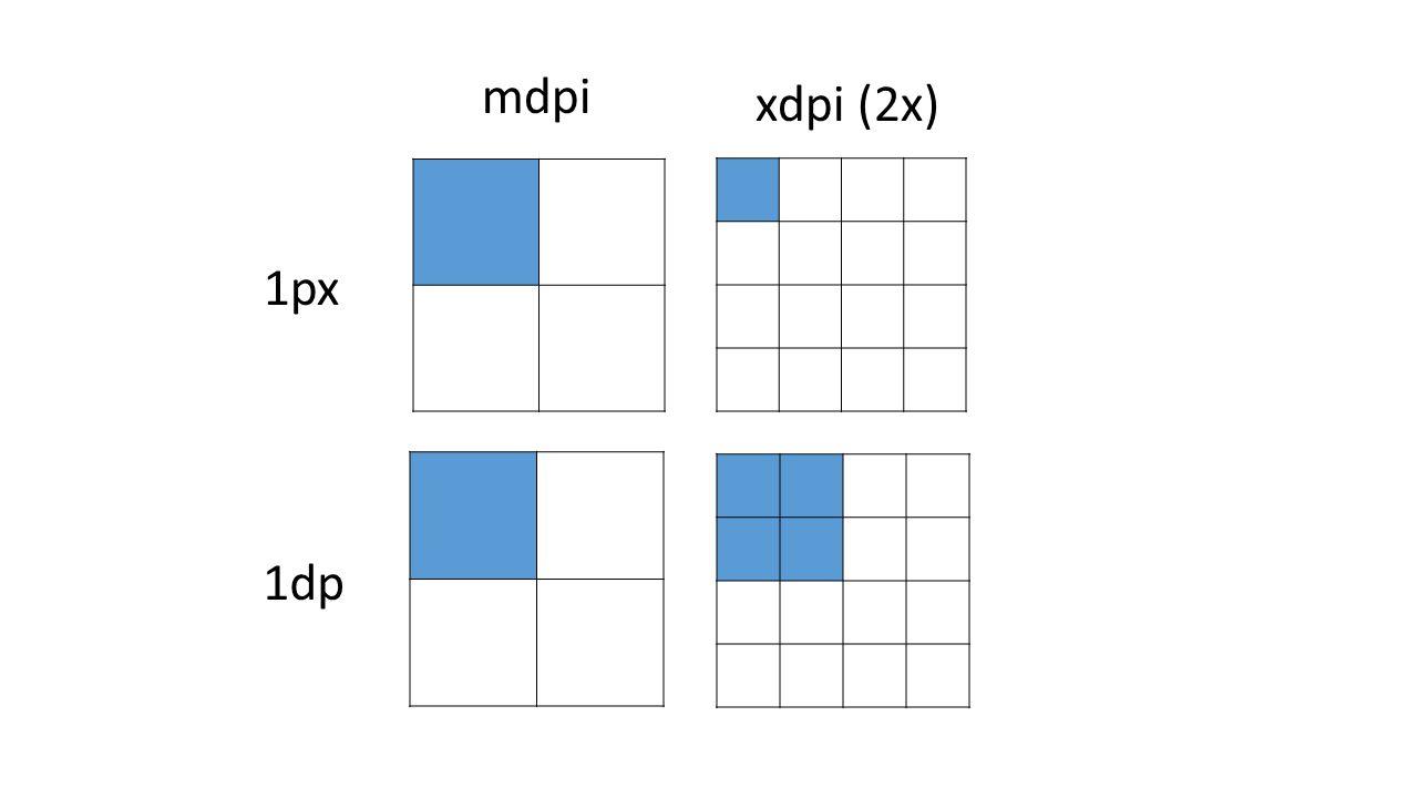 mdpi xdpi (2x) 1px 1dp
