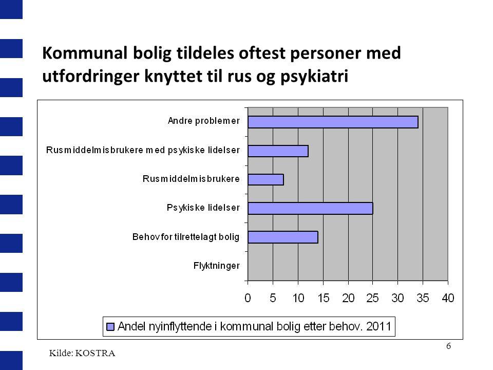 Kommunal bolig tildeles oftest personer med utfordringer knyttet til rus og psykiatri