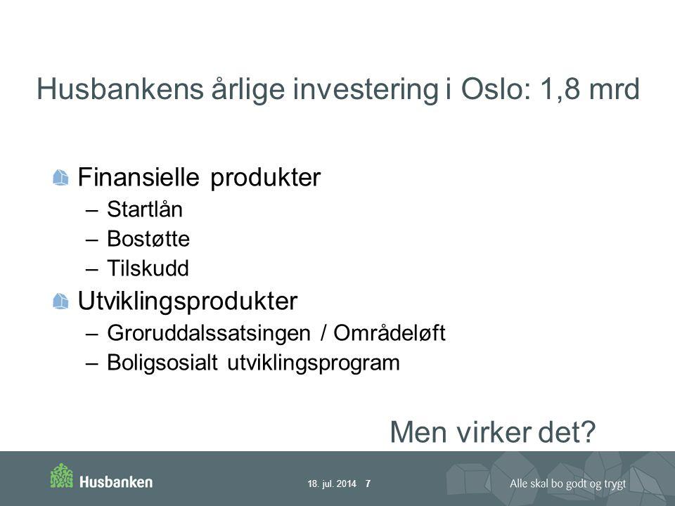 Husbankens årlige investering i Oslo: 1,8 mrd