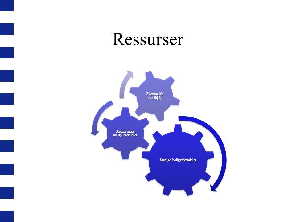 Ressurser Statlige boligvirkemidler Kommunale boligvirkemidler