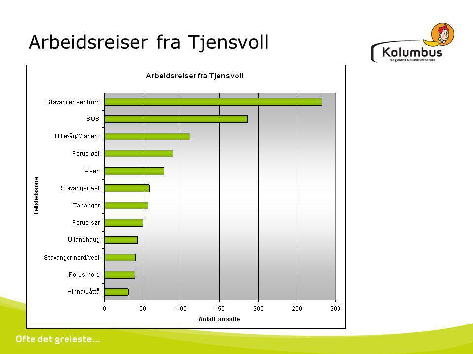 Arbeidsreiser fra Tjensvoll