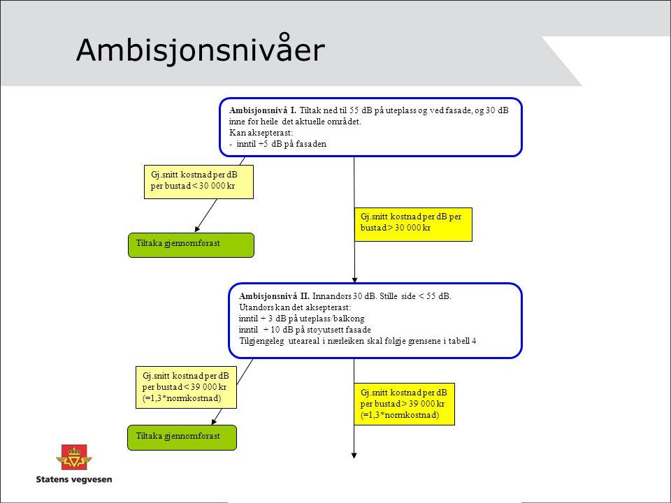 Ambisjonsnivåer Ambisjonsnivå I. Tiltak ned til 55 dB på uteplass og ved fasade, og 30 dB inne for heile det aktuelle området.