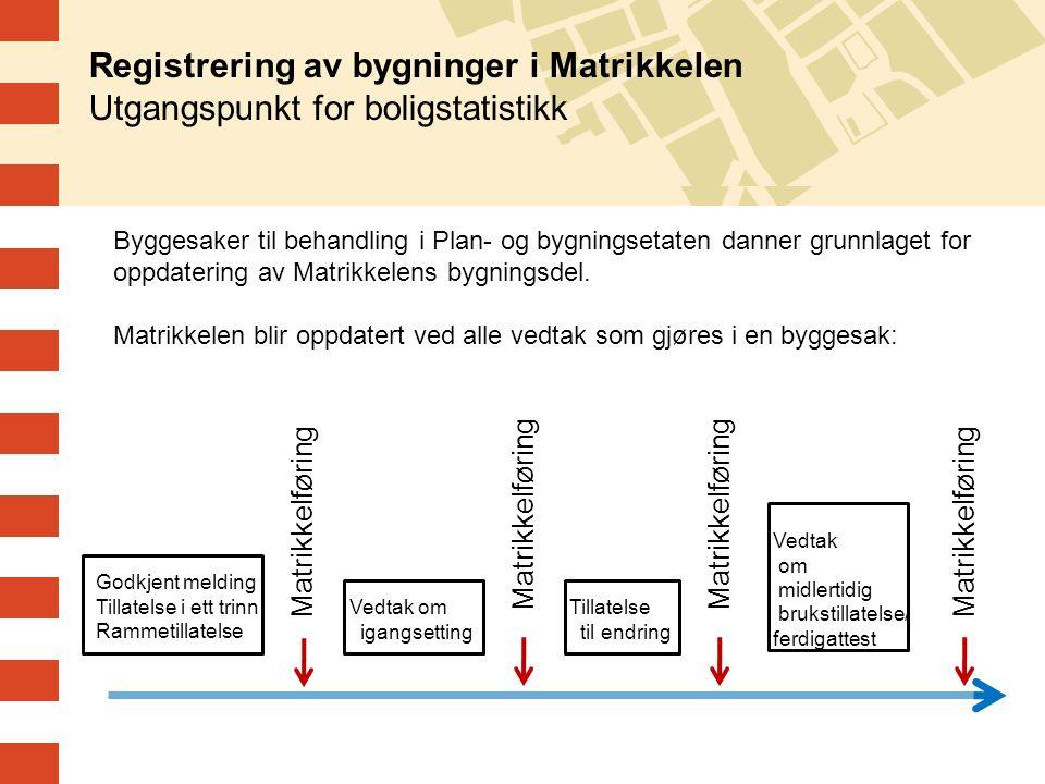 Registrering av bygninger i Matrikkelen Utgangspunkt for boligstatistikk