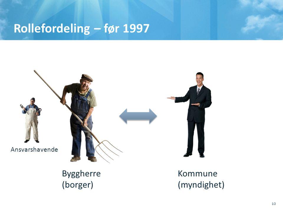 Rollefordeling – før 1997 Byggherre (borger) Kommune (myndighet)
