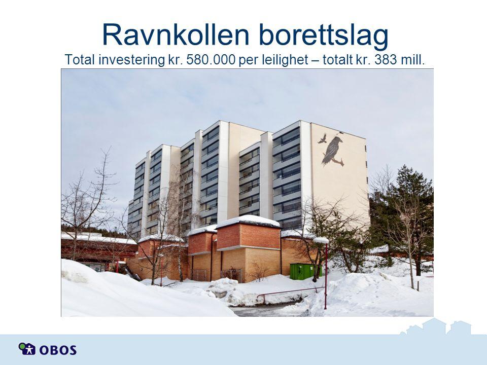 Ravnkollen borettslag Total investering kr. 580