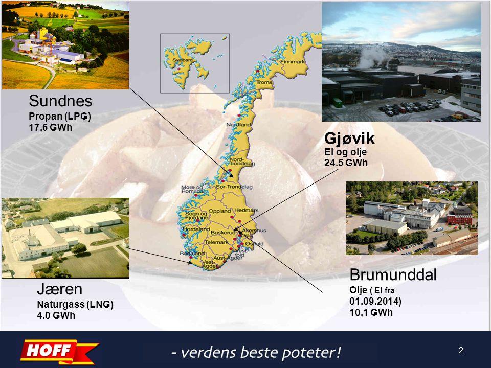 Sundnes Gjøvik Brumunddal Jæren Propan (LPG) 17,6 GWh El og olje