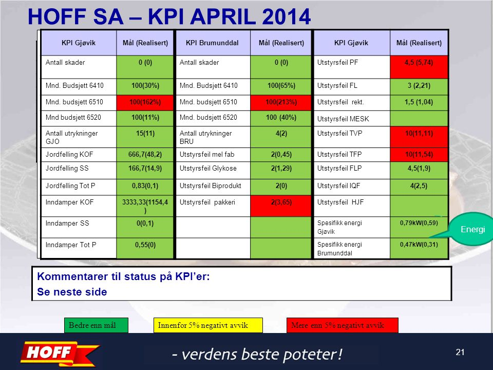 HOFF SA – KPI APRIL 2014 Målsettinger 2012