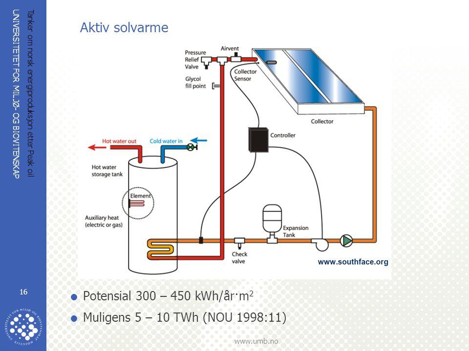 Aktiv solvarme Potensial 300 – 450 kWh/år·m2